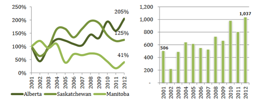 Left: Growth in Production of Peas 2001 2012, Prairie Provinces. Right: Pea Production in Alberta (1,000 Tonnes) 2001-2012